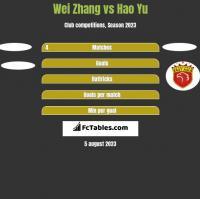 Wei Zhang vs Hao Yu h2h player stats