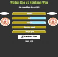 Weihui Rao vs Houliang Wan h2h player stats