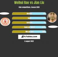 Weihui Rao vs Jian Liu h2h player stats
