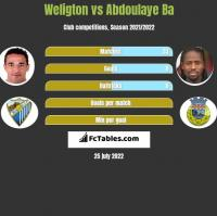 Weligton vs Abdoulaye Ba h2h player stats