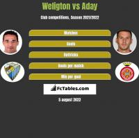 Weligton vs Aday h2h player stats