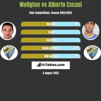 Weligton vs Alberto Escasi h2h player stats