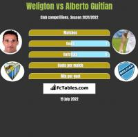 Weligton vs Alberto Guitian h2h player stats