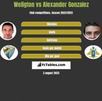 Weligton vs Alexander Gonzalez h2h player stats