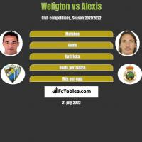 Weligton vs Alexis h2h player stats