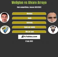 Weligton vs Alvaro Arroyo h2h player stats