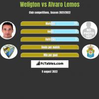 Weligton vs Alvaro Lemos h2h player stats