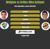 Weligton vs Artiles Oliva Aythami h2h player stats