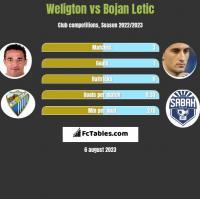 Weligton vs Bojan Letic h2h player stats