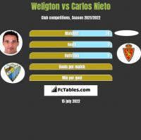 Weligton vs Carlos Nieto h2h player stats