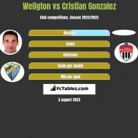 Weligton vs Cristian Gonzalez h2h player stats
