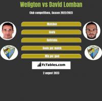 Weligton vs David Lomban h2h player stats