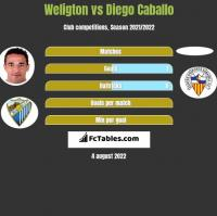 Weligton vs Diego Caballo h2h player stats