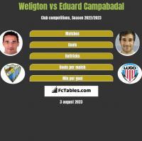 Weligton vs Eduard Campabadal h2h player stats