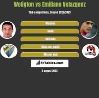 Weligton vs Emiliano Velazquez h2h player stats