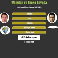 Weligton vs Eneko Boveda h2h player stats