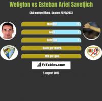 Weligton vs Esteban Ariel Saveljich h2h player stats