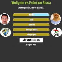 Weligton vs Federico Ricca h2h player stats