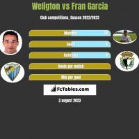 Weligton vs Fran Garcia h2h player stats