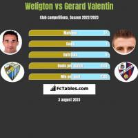 Weligton vs Gerard Valentin h2h player stats