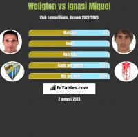 Weligton vs Ignasi Miquel h2h player stats