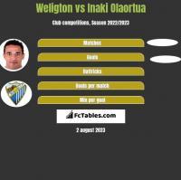 Weligton vs Inaki Olaortua h2h player stats