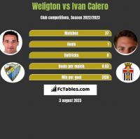 Weligton vs Ivan Calero h2h player stats