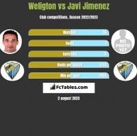 Weligton vs Javi Jimenez h2h player stats