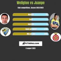 Weligton vs Juanpe h2h player stats