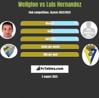 Weligton vs Luis Hernandez h2h player stats