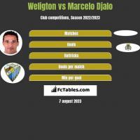 Weligton vs Marcelo Djalo h2h player stats