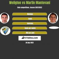 Weligton vs Martin Mantovani h2h player stats