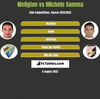 Weligton vs Michele Somma h2h player stats