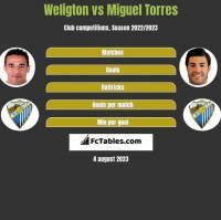 Weligton vs Miguel Torres h2h player stats