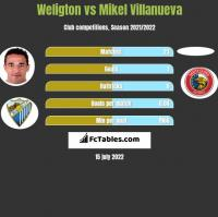 Weligton vs Mikel Villanueva h2h player stats