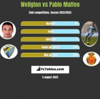 Weligton vs Pablo Maffeo h2h player stats