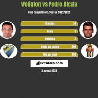 Weligton vs Pedro Alcala h2h player stats