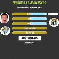 Weligton vs Jose Matos h2h player stats