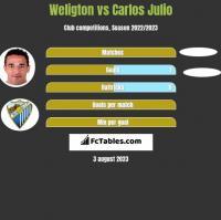 Weligton vs Carlos Julio h2h player stats