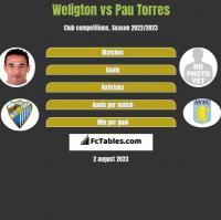Weligton vs Pau Torres h2h player stats