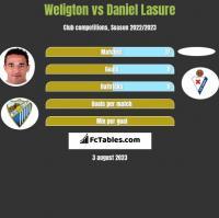 Weligton vs Daniel Lasure h2h player stats