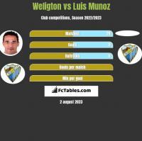 Weligton vs Luis Munoz h2h player stats
