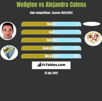 Weligton vs Alejandro Catena h2h player stats