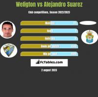 Weligton vs Alejandro Suarez h2h player stats