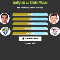 Weligton vs Daniel Vivian h2h player stats