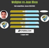 Weligton vs Juan Rivas h2h player stats