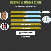 Welinton vs Bahadir Ozturk h2h player stats