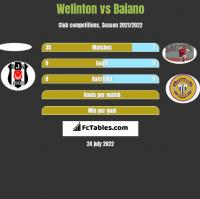 Welinton vs Baiano h2h player stats