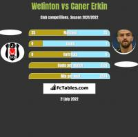 Welinton vs Caner Erkin h2h player stats