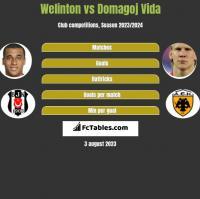 Welinton vs Domagoj Vida h2h player stats
